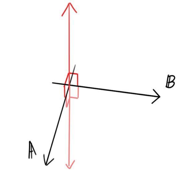 ベクトル A=5ex+4ey-ez B=2ex+5ey+aez AとBに直行しているベクトルの単位ベクトルをaを使って表せ 教えてください