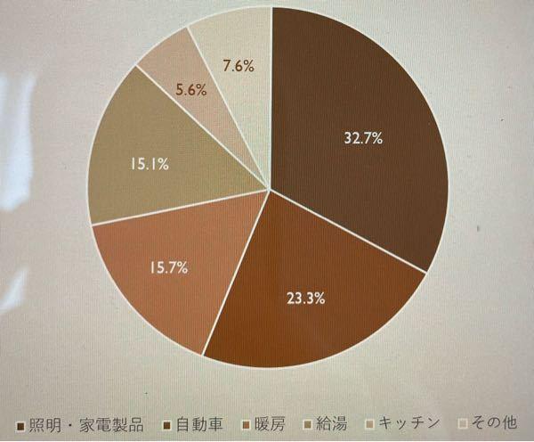 至急お願いします。 このグラフ見にくいですか?? 実際の色はもう少し明るいのですが汗