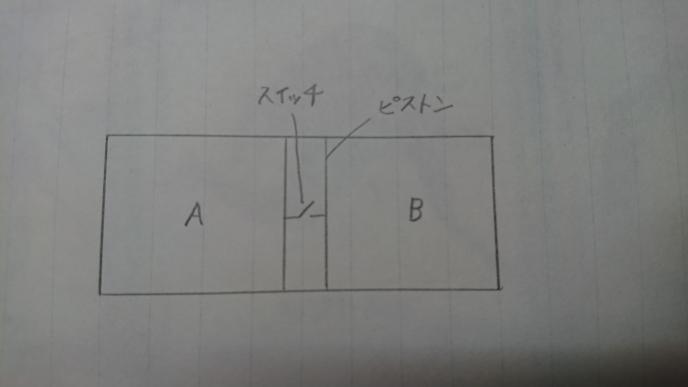 【高校物理】 ※自分の考えが合っているかの質問です。 写真の図のように、滑らかに動くことのできる断熱材でできたピストンがはめ込まれた断熱容器が水平面上に置かれている。 ピストンの中には熱をよく通す素材でできたスイッチがあり、このスイッチを閉じるとAとBの間で熱の移動が可能になる。(スイッチを開くと熱の移動はない。) スイッチを開いた状態でAに物質量na、温度Taの単原子分子理想気体を閉じ込め、(Bにはnb、Tbの単原子分子理想気体を閉じ込める) ピストンは静止した。 次にスイッチを閉じたところ、ピストンはゆっくりとB側へ移動した。 【質問】 自分は、「断熱材でできたピストンと断熱容器によって外からの熱のやり取りがない。 そして、Aの気体はピストンを押して、Bの気体はピストンに押されるから気体全体として外にした仕事は0になるから、内部エネルギーの和が保たれる。」 と考えたのですが、合ってますか?