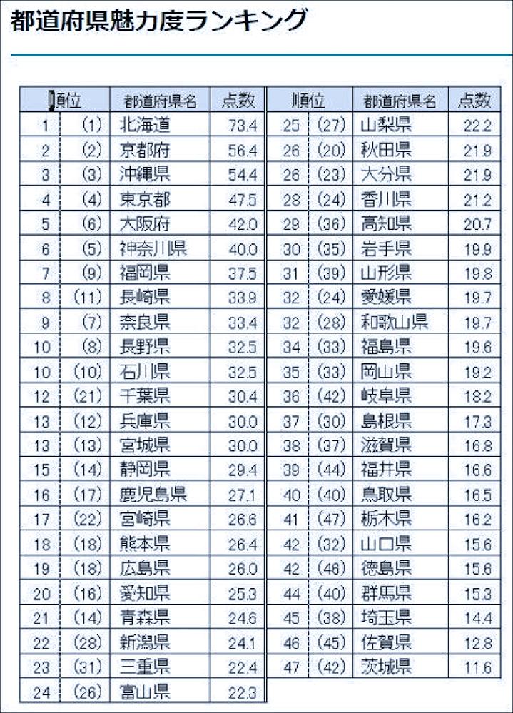 都道府県魅力度ランキングって一体何の為にやっているんですか?? 北海道などはいつも1位か2位ですが、人口減少の一途。 ベスト10を見ても、半分は人口減少の県。魅力があるならそこを目指す人が増える筈でしょう。人口は増える筈では??。 意味不明さに反感を持ってみると、むしろ最下位の茨城県やその上の佐賀県、埼玉県が魅力的に見えてくる。 だいたい岡山県がそんな下の筈がないんですよ。少なくとも石川県よりははるか上。 都道府県魅力度ランキングって一体何の為にやっているんですか?? 基本なんの根拠も証明も無いし、 比較して何が楽しいのですか?? ただの自己満ですか??