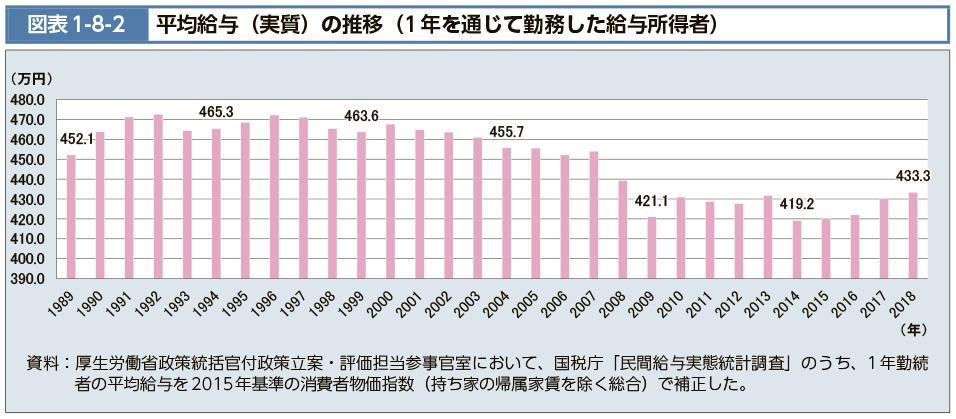 バブル期は日本人全員が金持ちで弾けた後一気に貧困したのは知ってますが、このグラフを見るとバブル(~91年)とそれより後(~92)は2007年まであまり変わってないのはなぜですか? 2007年にバブルが弾けたといわれたほうが納得できてしまいます
