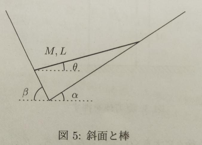 剛体のつりあいの問題です。この問題が解けなく、解説が何にもないため、解説をお願いしたいです。 図5のように、水平方向と角度α、βをなす、2つの滑らかな斜面がV字型の谷となっている図は鉛直面を表す。この鉛直面内に長さL、質量Mの一様な細い棒がおかれている。この棒が水平面となす角度をθとするとき、tanθを答えよ。 宜しくお願い致します。