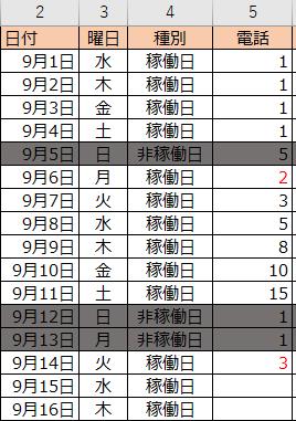 添付のような表で、非稼働日の電話件数を 直近の稼働日の実績に加算したいと思います。 具体的には、 9/5(非稼働日)の実績を9/6(稼働日)に加算したいので 以下のような処理になります。 ①9/5の5件+9/6の2件=9/6を7件 ②9/12の1件+9/13の1件+9/14の3件=9/14を5件 作業列があっても問題ありません、関数、VBAのどちらでも構いません。 よろしくお願いいたします。