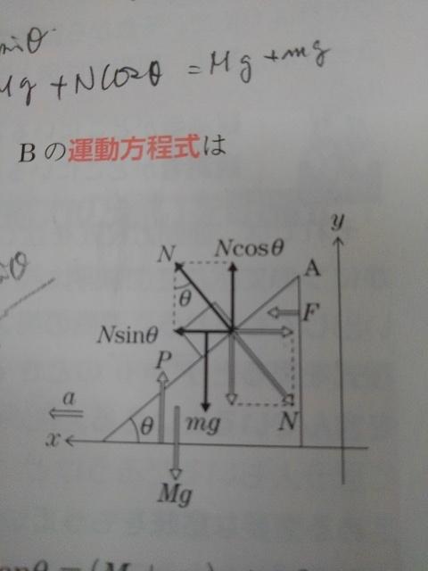 滑らかな床上に台、台上に物体をおき、台に対して水平左向きにFを加える、物体は台に対して静止、一体となり左へ等加速運動した。 物体ma=Nsinθ、台Ma=FーNsinθと解答にあるのですが、ma...
