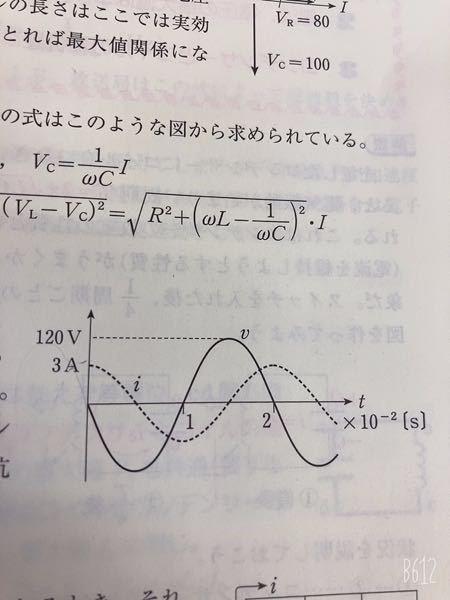 このグラフはなぜiがvより遅れていると分かるのですか??見方によってはiがvより進んでいると捉えれますよね?
