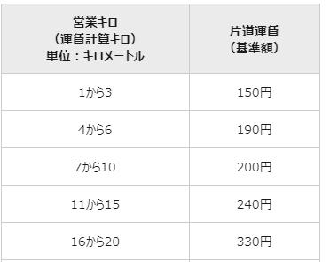 JR三ノ宮ー元町の運賃について JR西の運賃表を見てみると1-3㎞の運賃は150円になっているのですが、三ノ宮ー元町の運賃は130円ですよね? 1㎞未満はこれとは別に運賃の定めがあるのでしょうか? また、130円が設定されている区間は他にありますか?