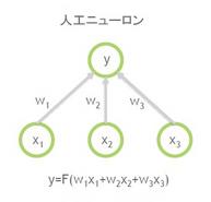 AIで使われる人工ニューラルネットワークは 学習がすべて終わって完成すると 単なる1組の「連立方程式」が出来上がるだけですか? つまり一度学習が完成してしまえば 係数だけ取り出して、 他の言語で、普通のルーチンに変換して さらに高速に処理ができるようになりますか? つまり「学習」の段階と「利用」の段階は 切り分けることが普通ですか?