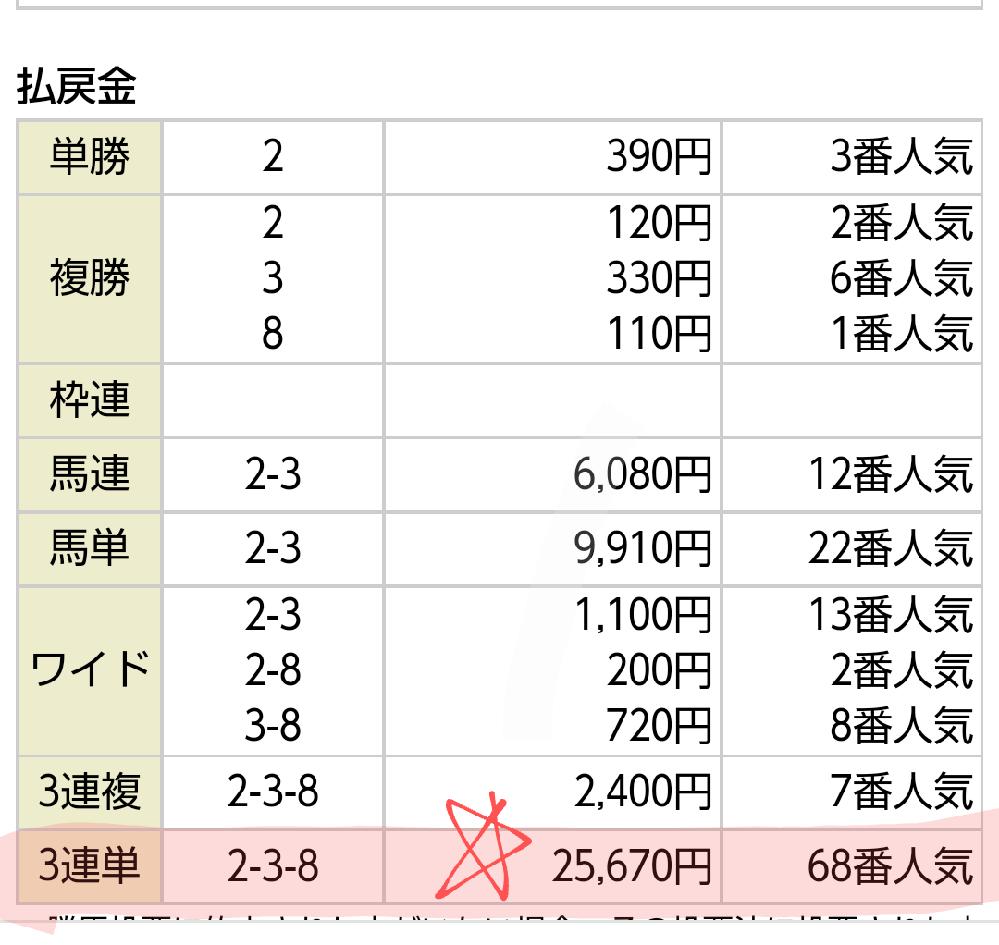 ぽるぽる花火さんへ!『☆ 25万 』おめでとう・リクエストです! 10/17日曜 阪神 6R、 3連単で 『 ☆25万☆ 』と!! おめでとうございます! 凄い!すごい!!スゴイ!!! 一番人気...