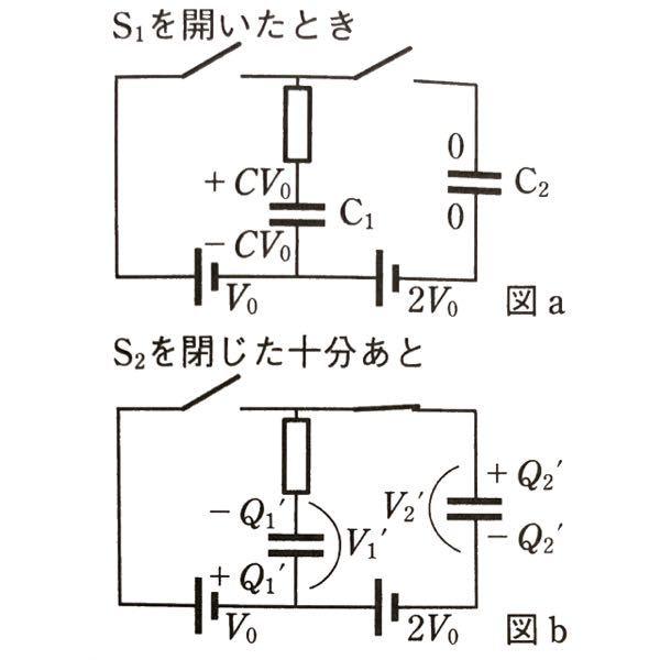 高校物理について質問です。 まず写真の図をご覧になってください。 また、 ・コンデンサーC1、C2 の電気容量は同じ。 ・スイッチS1、S2を閉じる前の条件として、2つのコンデンサーには電気を蓄えられていない。 というのが条件です。 そしてこの写真の図はスイッチS1を閉じて開いた後の話です。 では質問に入らせていただきます。 スイッチS2を閉じると、コンデンサーC1の上極板では−Q1'となっていますが、何故負電荷がコンデンサーC1の上極板とコンデンサーC2の上極板間にあることになっているのでしょうか? (私なりに考えてみたのですが、それは元々銅線内部で正電荷と負電荷が+−0になっていて、スイッチS2を入れたことによって負電荷だけがC1の上極板に引き寄せられたのでは?という考えです。) 分かる方回答をよろしくお願いしますm(_ _)m