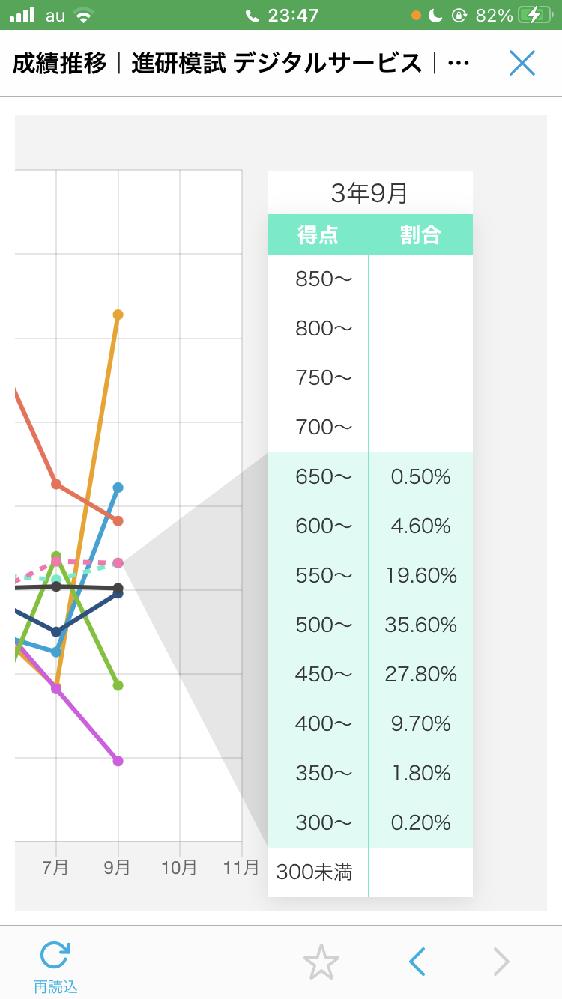 進研模試の成績推移のグラフの右側にあるやつの見方を教えてください!