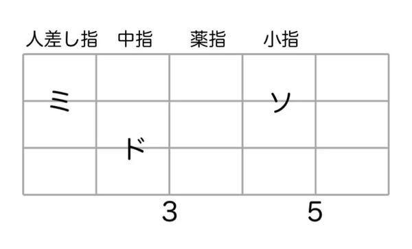 こちらの写真、同じ弦のうえで抑えてますけどこれって3フレット押さえるだけで音が変わるのですか? 5フレット押さえるだけではダメなのですか?どなたか教えてはください。お願いします。
