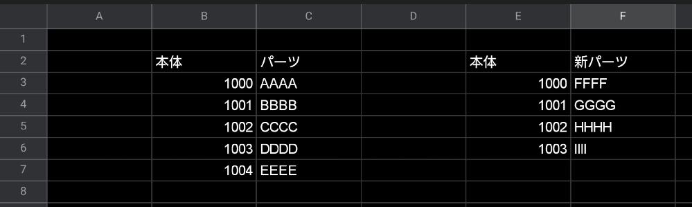Excelが苦手で質問なのですが、 このような本体とパーツがセットになっていて本体はそのまま、パーツのみ新パーツに置き換える方法はありますか? 置き換わったパーツだけ文字色を赤に変えて横の欄に○などの印を加えたいのですがそのようなことも数式で出来ますかね? 当てはまるものがない場合は今までの値のまま保持したいです。 理想の条件が厳しすぎるのかVLOOKUP関数とか調べて試しましたがうまくいきませんでした。 スマホで再現した図なので分かりにくいですがお願いいたします。
