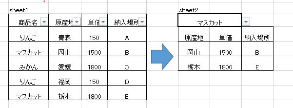 エクセルについてご教示頂けると幸いです。 Sheet1データをSheet2のフィルターで商品名を選択すると1の商品名以外の結果が順番に表示される方法はないでしょうか。うまく説明できないので画像添付いたします。