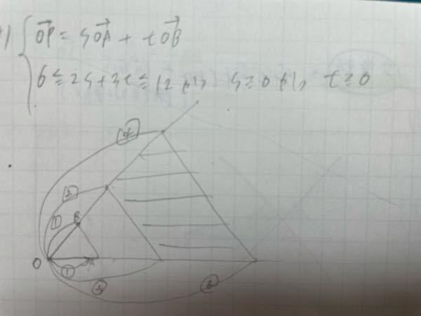答えはこの図のようになるそうですが、よく分かりません…どなたか教えてください。数学Bのベクトルの存在範囲の問題です。 よろしくお願いいたします。