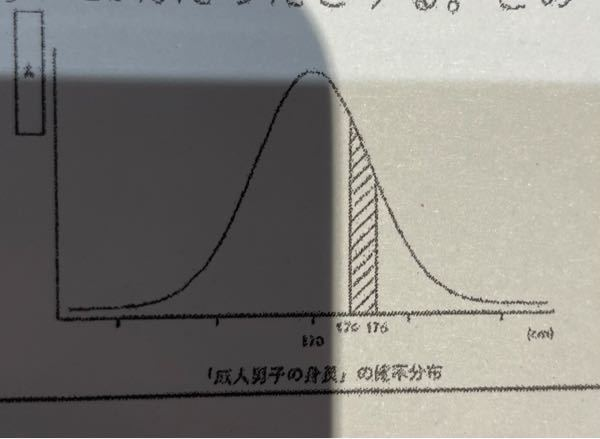 下図の斜辺部が、曲線とX軸で囲まれた部分の10パーセントだったとすると、この10パーセントは何を意味しますか?? ちなみに四角のAに入る言葉は確率密度です。