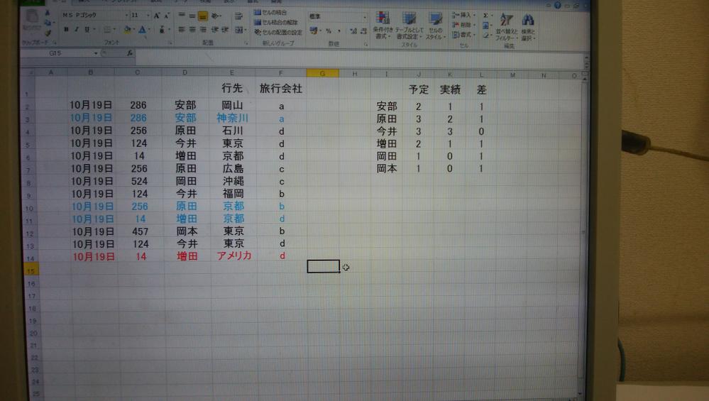 Excel、VBAについて質問です。 写真のような旅行の予定表があったとします。 ※項目の説明 予定表(B2:F14) 各員の予定回数 J列(D列をカウント。ただし行き先がアメリカの場合はカウントしてない) 各員の実績 K列 実績との差 L列 質問なのですが 予定と実績に差があった場合(L列が1以上だった場合)、その差分、左の予定表の項目(B:F列)を下から消去。(写真でいうと青字の項目) ただ行き先がアメリカの項目は消去しない。 あくまで日本が行き先の項目を上から消去したいです。 また消去は行ごと消去ではなく、項目のみ消去したいです。 質問に足りないことがあるかもしれませんが、詳しい方教えていただけませんでしょうか? よろしくお願い致します。