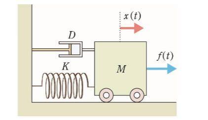 次の機械系について、それぞれ運動方程式を求めなさい。 1 慣性モーメント 3 [kgm2] の剛体が、トルク ( ) [Nm] を受けて回転運動し、その回転角度を ( ) [rad] とする。 2 教科書の図2.12 の「マス-ばね-ダンパシステム」において、物体 に加える力(入力)を ( ) とし、物体の変位(出力)を ( ) とする。 ただし、変位 は、力が作用しないとき( = 0)の物体の静止位置 を基準( = 0)として右向きを正にとる。また、質量が = 10 [kg]、 ばね定数が = 250 [N/m]、粘性減衰係数が = 0.9 [Ns/m] と する。 の解き方を教えていただきたいです。