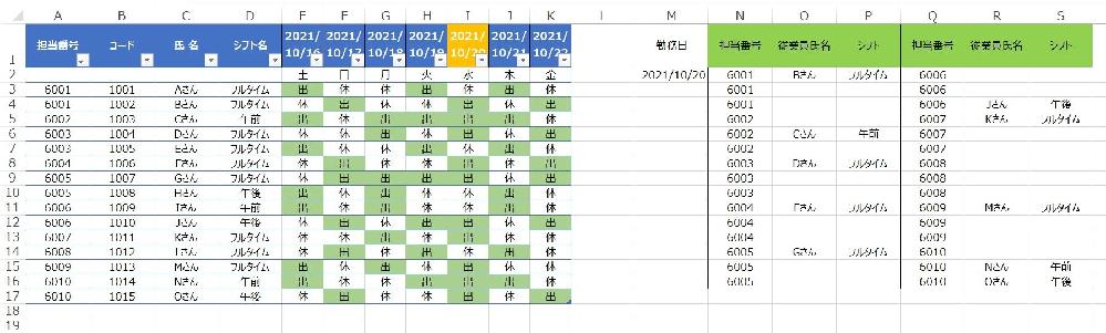 """エクセルで勤務表を作成しています。 添付の画像のように、 M2に入力された日付を元に、A列からK列まである表の中から""""出""""となっている人の情報を抽出し、 N列からS列にあるその日の勤務表に名前とシフト名を入れたいです。 また、担当番号は6001、6002…とありあますが、それぞれ3行になっています。 1番上がフルタイム、2番目が午前、3番目が午後のシフトです。 こういう勤務表を作るときにどのような計算式にすればよいのか、さっぱり分かりません。 みなさんのお知恵をお借りしたいです。 よろしくお願いいたします。"""