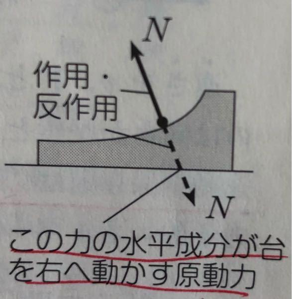小球がなめらかな台を登って下るときの台の速度の変化が知りたいのですが、最高点から降りてくるときはNが小さくなるため台を動かす力は小さくなります。これは、台の速度が小さくなるのか、台の加速度が小さくなる だけですぐ速度が遅くなるわけではないのか、どうなんでしょうか?