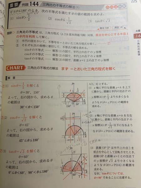 至急 数学1 (3)のtanθについて、√3よりtanθが小さくなれば良いのだから第二象限ではtanθはマイナスの値をとるし、90<θ<=180。あとは√3より小さい傾きになるように0<=θ<60 という考え方で良かったですか…? 読みにくかったらすみません。よろしくお願いします。