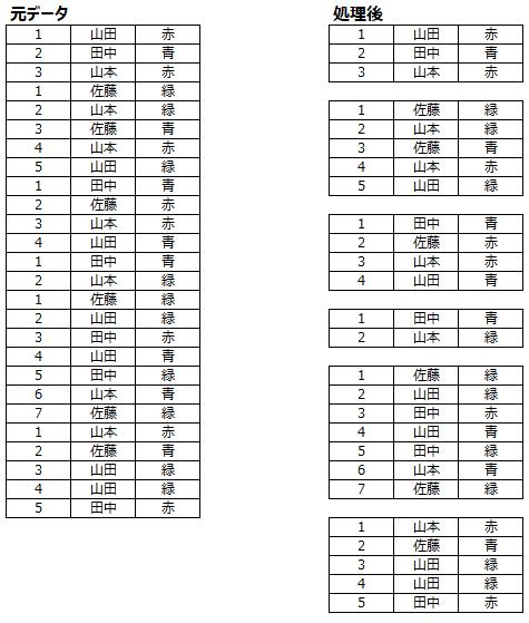 Excel2016でのvbaについて教えてください。 添付画像のような挙動をするマクロを組みたいと考えています。 「B列が1の時、1行上に空白行を入れる」を実現したいのですが、 For文内でinsertを使うと大量に空白行が挿入されて困っています。 行数は3000行ほどあり、他のvbaでの処理の間に空白行挿入があるため、 Excel内機能ではなくvbaを用いて空白行を入れたいです。 お手数ですが、お力添えいただきたく。 よろしくお願いいたします。