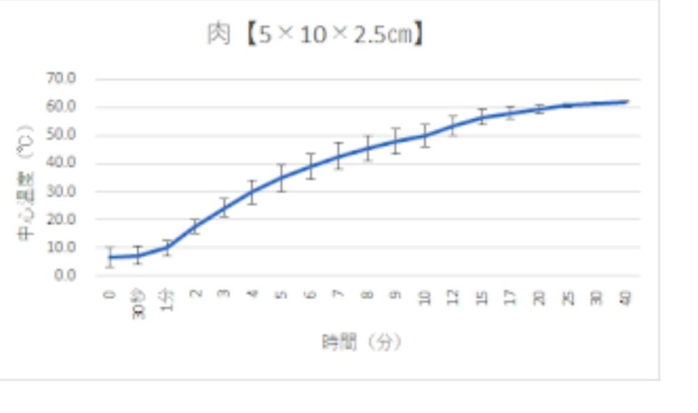 グラフの値の求め方について 卒論で温度変化についてやってるのですが、画像のようなグラフが出た場合の、例えば50℃の時の時間を求める際にはエクセルでどのような動作を行えば求められるのでしょうか。 温度変化のため、比例しているわけじゃないので、求め方がわかりません。 詳しく教えていただきたいです。