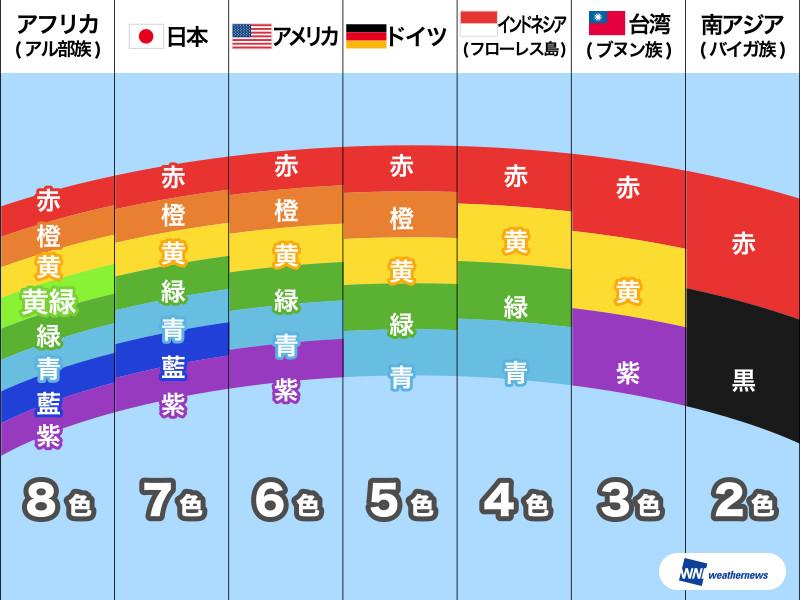 中国では虹は何色とされていますか?