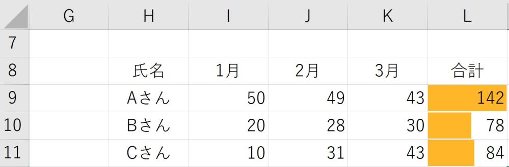 画像のデータバーを使用した表なのですが、合計の数値が変わったら自動で最大値のみ赤いバーになるように設定を行いたいのですがそのような方法はありますでしょうか? マクロ以外でお願いできればと思います。 何卒ご教授おねがいいたします。