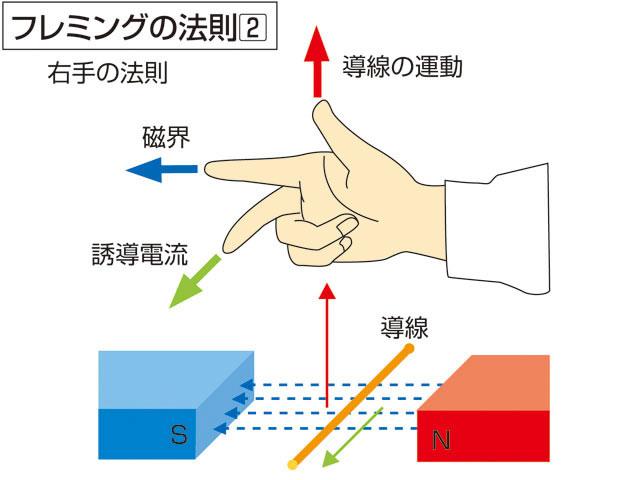 【フレミング右手の法則】導線を金銀銅アルミ鉄に変えた場合、誘導起電力が1番強い金属は何でしょうか?