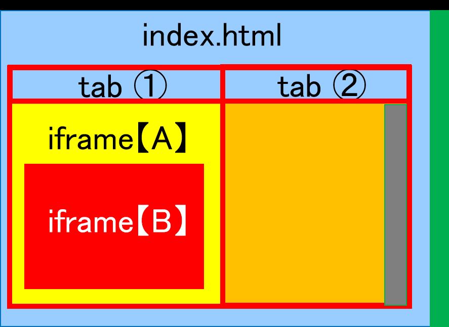 """iframeを使った時のスクロール高さ取得について お詳しい方がいましたら教えて頂けないでしょうか? . . 図のようなindex.htmlページ内にtabを設けて そのtabの一つにiframe【A】があり 更にその中にiframe【B】があるページを作成しました。 具体的にはiframe【A】にラジオボタンがあり サイト訪問者がラジオボタンをクリックすることで iframe【B】に結果が出る仕様で、iframe【B】の高さは様々です。 ネット上の情報を参考に下記コードをindex.html内に記述して iframe【A】の高さによってindex.htmlページ自体のスクロール幅 (図の緑色部分)を変化させることが出来ました。 /* $(""""iframe"""").on(""""load"""", function(){ try { $(this).height(0); $(this).height(this.contentWindow.document.documentElement.scrollHeight); } catch (e) { } }); $(""""iframe"""").trigger(""""load""""); */ そこで、上記コードをiframe【A】やiframe【B】のhtmlにも記載しましたが iframe【B】の高さがtab自体のスクロールバー(図の灰色部分)に反映され ページ全体のスクロールバー(緑色部分)に反映されません。 tabとページ全体、それぞれにスクロールバーが表示されると利便性が 良くないので全てのスクロールバー操作(=iframeも含めた高さ)を ページ全体(緑色部分)に集約したいのですが どうすればiframe【B】の高さまで ページ全体のスクロールバー(緑色部分)に反映できるのでしょうか? お詳しい方がいましたら教えて頂けないでしょうか。"""