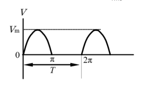 交流の実効値についてです。 この半波整流波形の実効値の求め方が今ひとつわかりません。 解説をお願いしたいです。 宜しくお願い致します。