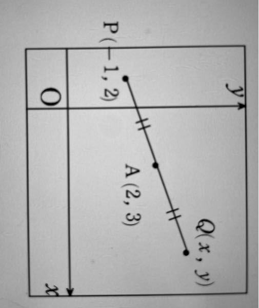 数学IIの問題です。 図のような点 A(2,3)に関して、点P(−1,2)と対称な点Qの座標を求めなさい。 自分で解いてみたのですが。 Q(5,4)