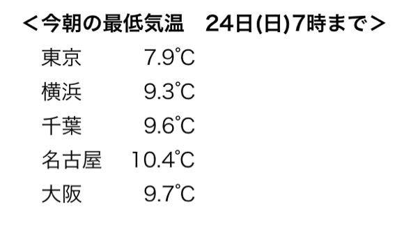 画像は今朝の主要都市の気温です。この中でも東京が1番低くなっています。ヒートアイランドで逆に高いイメージがあるのですが、なぜなんでしょうか?
