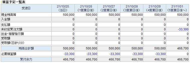 今月からSBI証券で積立NISAを始めました。 SBI口座への入金と、積立の設定は21日に行いました。 申込設定日は毎月10/24に設定しました。 10/24の時点で買付余力が設定金額分減っているのですが、保有資産に購入したファンドの名前がありません。 これは発注はしているがまだ買付はできていないということでしょうか? 10月分の積立ができているのか心配です。 あと、画像の21/11/01の列の未約定買注文額に積立金額が記載されていますが 買付は11/01以降になるということなのでしょうか?
