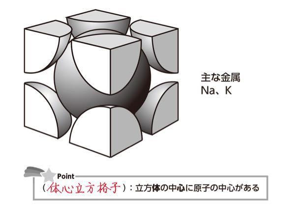 高校化学について。 化学の授業でふと思ったのですが、よく出てくる面心立方格子や体心立方格子の単位格子って、これ自体は最小単位の基本格子ではないのでしょうか? この単位格子をさらに細かくみていったら、最終的に1つの格子内に原子が1個しか入っていないような基本格子って存在するのでしょうか?