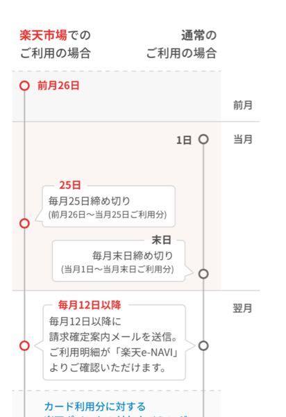 楽天カードの締め日って25日ですか?? サイト見てみると楽天市場の場合25日と書いてあるのですが、そうなのでしょうか?