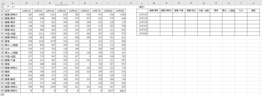 Excelの関数について質問です。 Excelデータで画像の〈データ〉から〈集計〉の形にしたいです。 日付ごと、エリアごとの数字の合計を求めたいです。 一発できなくても、できる方法があればご教示いただけますと幸いです。