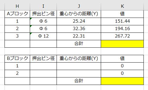 添付の表は、まっさらな状態から、vbで作成したものです。 Aブロック、Bブロック・・・と続きます。 各表の行数(ここではH列の数字)は都度変わります。 そのため、Bブロックの始まりもAブロックの数によって、その都度変わります。 お知恵を頂きたいのは、黄色い部分(ここでは各値の合計)を表示するコードです。 色々試してみましたが、自力では解決することができませんでした。 どなたかお知恵をお貸しください。 ちなみに「Aブロック」「Bブロック」・・・が基準セルになっています。