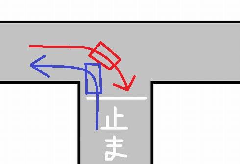 画像のようなT字路事故の過失割合についてご判断下さい T字路交差点、信号無し、いずれも車線無しの道、突き当り側に一時停止有り、イラストには描きませんでしたがミラー有り 赤の右後部座席のドアに青のバンパー角が当たる事故 赤、右折、内側に入りすぎ感あり、言い分:相手が一時停止するだろうから行けると思った 青、左折、一時不停止、言い分:相手が内側に入らなければ行けた 交差点の作り的に平時でもここはほとんどの車が内側に寄っての右折することなりがちな交差点です。 一時停止違反が一番大きいとは思うのですが、 もともと交差点内は車線なんか無いのですが内側に寄せすぎというのは過失判断にどう影響するのか教えてください。