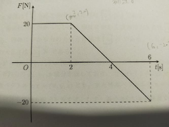 等速直線運動などの運動と仕事についてです。 こちらの仕事を求める問題だけわからなかったので教えていただけますでしょうか。 x軸上を運動する、質量2kgの質点に対し、軸に沿った方向のFを作用させる。下の図は時刻tにおけるFをグラフで表したものである。0≦t≦2の間はFは一定であり、2≦t≦6ではFは直線のグラフになっている。t= 0のとき、この質点はェ= 0の位置に静止していたとして、以下の空欄を埋めよ。 このとき、t=0からt=6までの間にFがする仕事を求めるのですが、そちらがわかりませんでした。 答えは400になります。 どうか宜しくお願い致します。