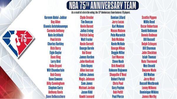 NBAで75周年記念チームいわゆる偉大な75名が選ばれましたが妥当な結果だったでしょうか? もちろん全員素晴らしい選手であることは疑い様がないので好みの問題にもなってきますが、VC、ジノビリ、パ...