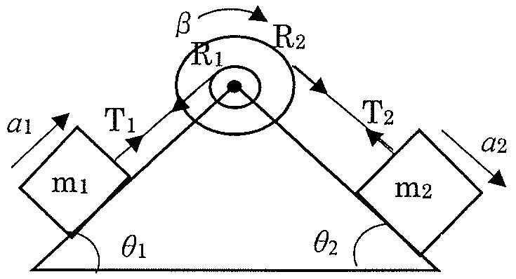 """この工業力学の問題を教えて下さい。 次の問について、指定された""""運動方程式""""を書きなさい。(加速度を求める必要はありません) 問 図に示すように斜面(角度θ₁, θ₂)の頂..."""