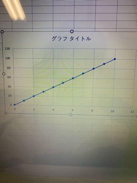 エクセルでグラフ作成に関する質問です。 グラフ作成で縦軸のメモリの文字だけ変更することは可能でしょうか。 例えば、このグラフの縦軸メモリの20.40.60を2.4.6にするような。