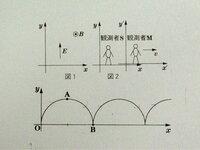 電磁気の問題です。 式でサイクロイドになることを示すにはどうすればよいかお教えください。 よろしくお願いいたします。 ◆問題 一様な電界(電場)と磁界(磁場)がかかったxy平面上を運動する荷電粒子(質量m...