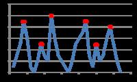 エクセルで複数のピーク値の検出をしたい 図のようなグラフにおいて,赤丸で示されるピークの値をエクセルを利用して取得する方法はないでしょうか? VBAなどを使わないと難しいのでしょうか? ご存知の方がおられましたらご教授いただけましたら幸いです.