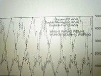 gnuplotで写真のように、グラフとlabel(Unpaired Number~WUPN=3まで)が重なってしまうので、labelをグラフの枠外上部に書きたいのですが、どうすればいいでしょうか?