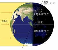 地球の地軸が傾いていなかったらどんな影響がありますか?
