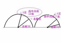 ==恒星の南中高度について== ①北緯36度の地点で、A星を観察したら、真東からのぼってきた。この一ヶ月後、A星はどの方角から昇るか。 ②上記の地点で、A星の南中高度は52度であった。北緯10度地点での、南中高度を求めなさい。 ----------------- 正解 ①かわらない ②78度  上記2点について、質問です。 (1) 恒星の昇る方向はかわらないということ。理解できる...