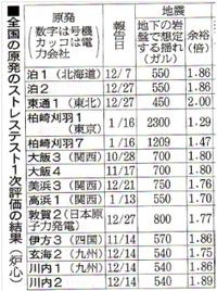 M7級の首都直下地震が今後4年以内に約70%の確率で発生する! 30年以内が4年以内に変更された。 → 早くすべての原発を停止&廃止しないと日本は本当に滅んでしまうのではないですか?   ・・・ 『M...