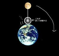永久機関を開発しました!(画像あり) ノーベル賞ってどこでもらえるんですか?